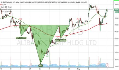 BABA: H&S Alibaba