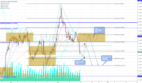 EURUSD: EURUSD Opportunities This Week
