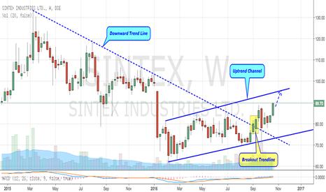 SINTEX: Sintex Moving Up (Breaks Resistance)
