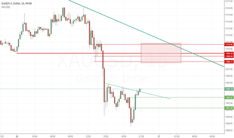 XAUUSD: XAUUSD Retracement to 1300