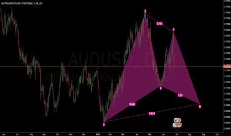 AUDUSD: Aud/Usd ABCD Pattern