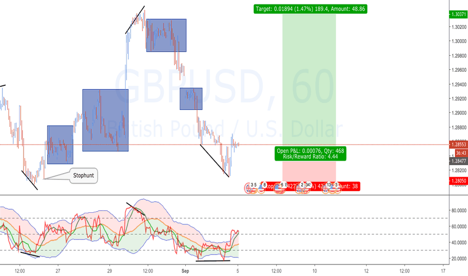 GBPUSD: GBPUSD: DayTrade Part Two