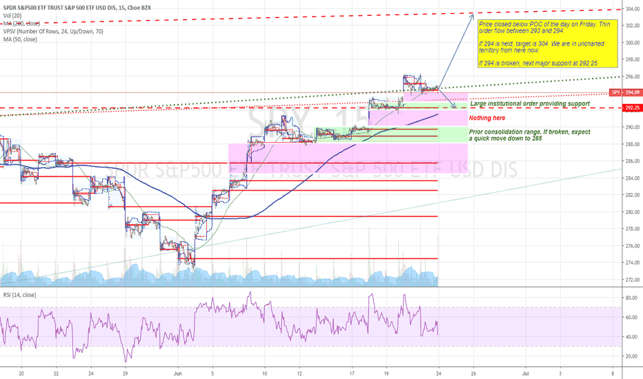 SPY Stock Price and Chart — AMEX:SPY — TradingView — UK