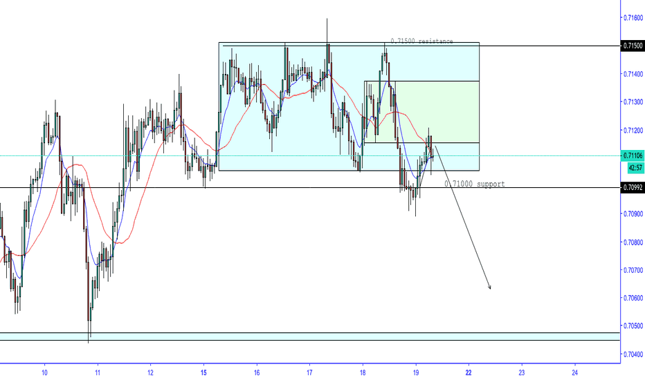 AUDUSD: bout to sink