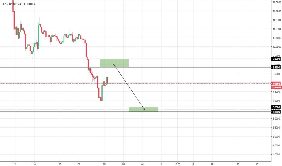 EOSUSD: EOS/USD Scenario #2