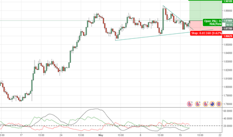 GBPNZD: GBPNZD: Buy Opportunity