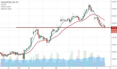 GOLD: GOLD testando suporte nos 1325 - Gráfico 4h