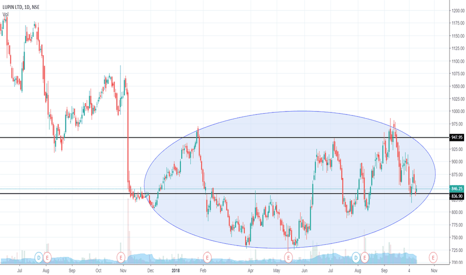Lupin Stock Price And Chart Tradingview India