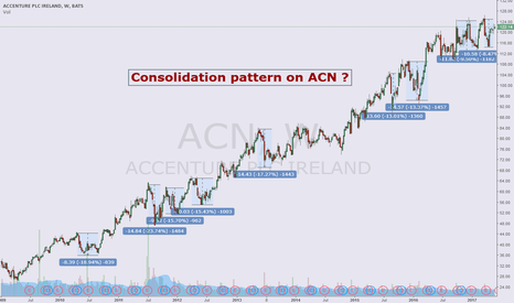ACN: Consolidation pattern on ACN ?
