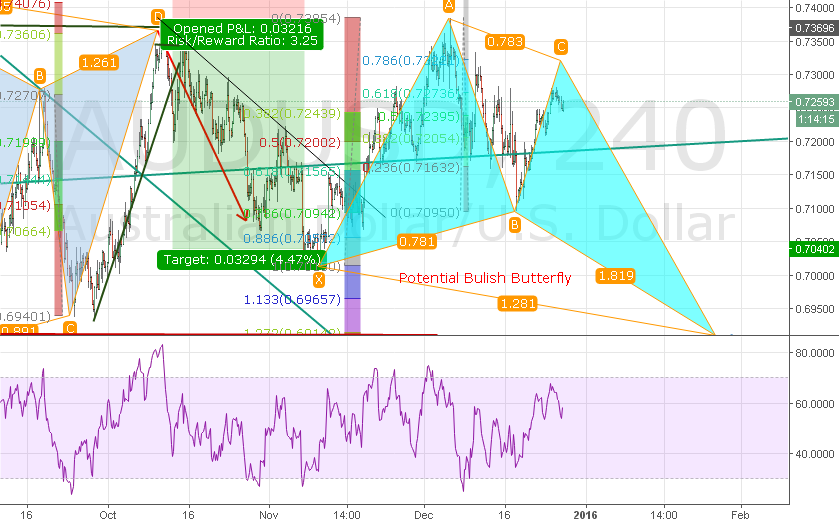AUDUSD Butterfly potential ?