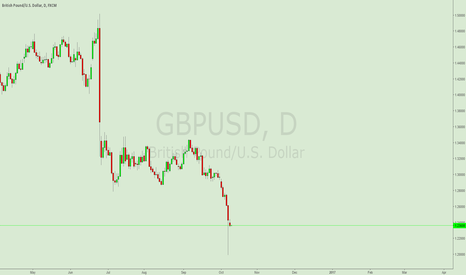 GBPUSD: GBPUSD SELL IDEA INVESTMENT