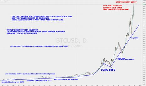 BTCUSD: Crypto News VIEIRA AI Fund LIVE Short Bitcoin $9517