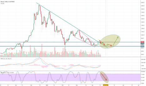 BTCUSD: BTC might revisit the 6500 zone once again before anothe leg up!