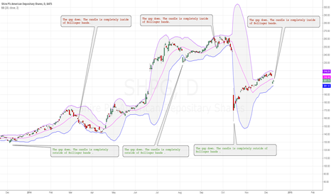 SHPG: Gap does not always mean oversold and high volatility.