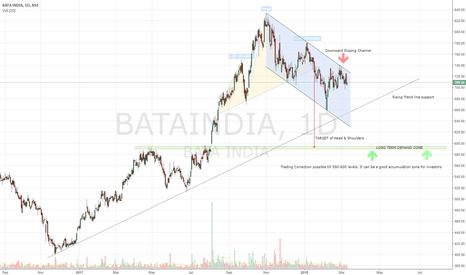 BATAINDIA: BATA - Trading Short
