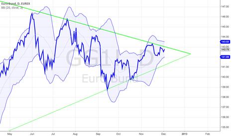 GG1!: Euro Bund Strangle Idea
