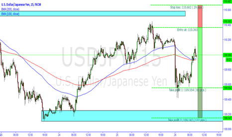 USDJPY: USDJPY DAILY SHORT M15 ENTRY