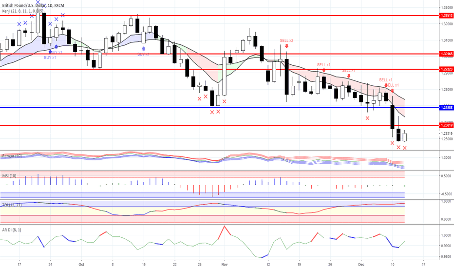 GBPUSD: News background and trading ideas for 12/12/2018