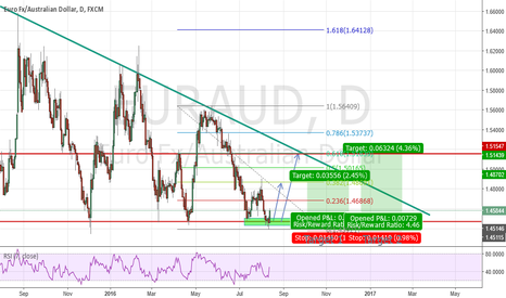 EURAUD: EURAUD: Wedge is formed