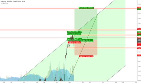 GER30: DAX/GER30 January Analysis + #LongTimeTrade