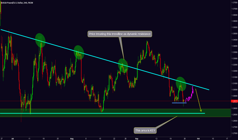 GBPUSD: GBPUSD One More Up Move Before Move Down To Key Support