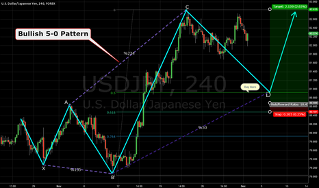 USDJPY: USDJPY  Forming Bullish 5-0 Pattern