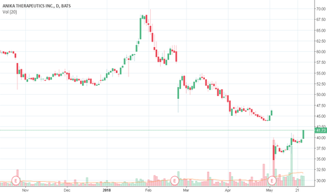 ANIK: ANIK Detected possible stock repurchase!!!