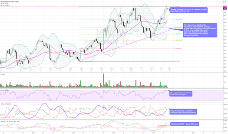 MW: $MH Mens Wearhouse Bearish Weekly Technicals. Support at $51.57