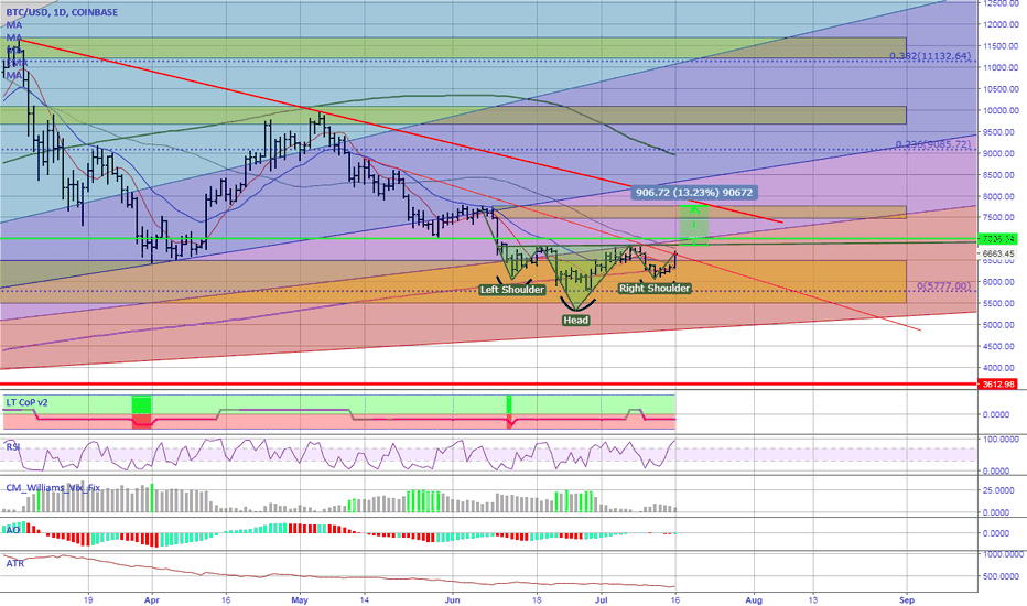 BTCUSD: Bitcoin Daily - Inverse H&S + signs of reversal? [BTFD]