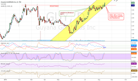 GUY: TSX:GUY Resistance Breakout BUY