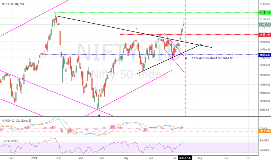 NIFTY: Nifty : Long After Breakout