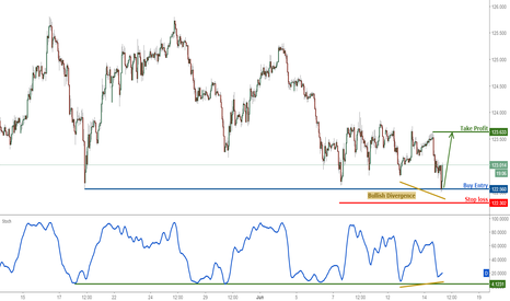EURJPY: EURJPY testing major support, prepare to buy for a strong bounce