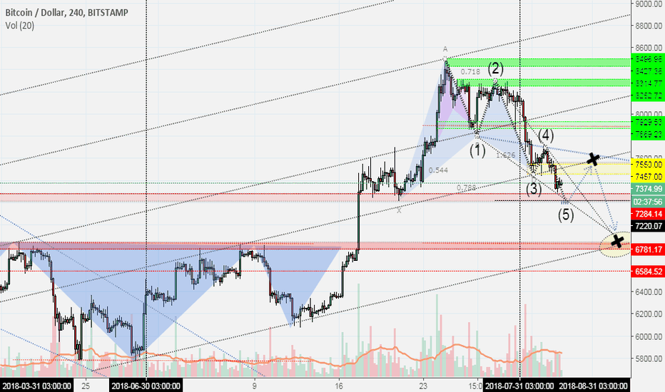 BTCUSD: BITCOIN - TOBO + GARTLEY + WOLFEWAVE + Channel Strategy