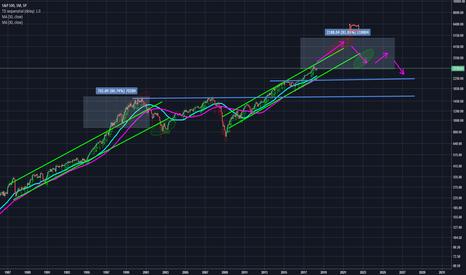 SPX: S&P target @ 5000