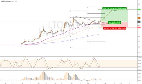 LTCUSD: Buy opportunity