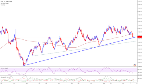 XAUUSD: Gold-on support at 1285$, after that 1270-65