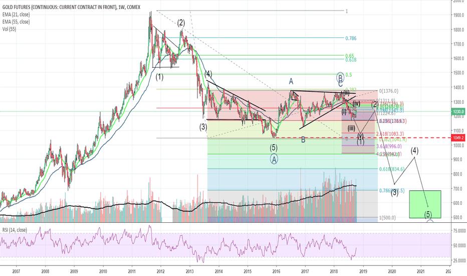 GC1!: GC1! Gold possible strongly bearish scenario unfolding