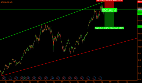 AAPL: APPL - Are we in a technical sell zone?
