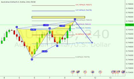 AUDUSD: AUDUSD: short the Bearish Butterfly Pattern