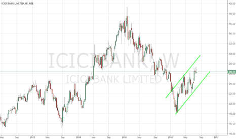 ICICIBANK: ICICI Bank - Technical Analysis - 7/29/2016