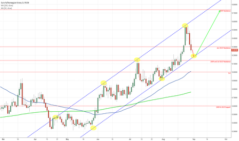 EURNOK: Potential Continuation of Long Term Uptrend