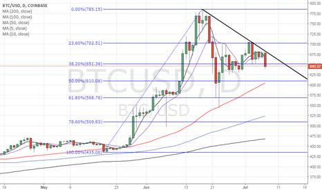 BTCUSD: BItcoin - Falling trend line established, eyes 50% Fibo support