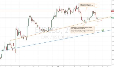 EURUSD: Торгуем EURUSD накануне заседания ЕЦБ