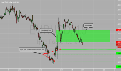 EURUSD: Supply Demand levels
