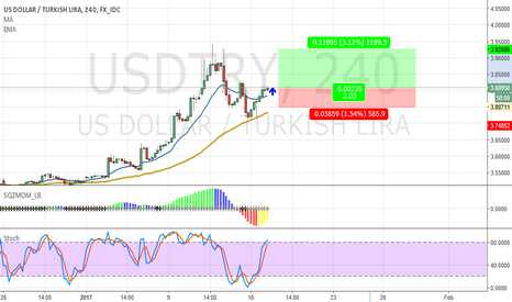 USDTRY: USDTRY -4 H - Bullish Idea