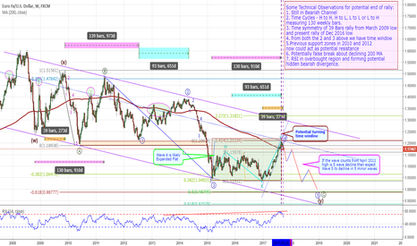 EURUSD: EURUSD – Is it doing an about turn for the worse? (Short)