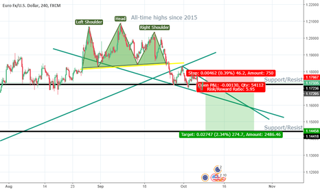 EURUSD: EUR/USD Short H&S pattern as well as wedge and down trend