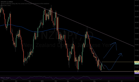 NZDJPY: NZDJPY-Let's go long at some point