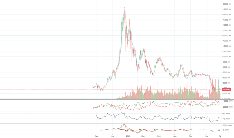 BTCUSDT: Market view по BTC 26.12.18 – 02.01.19