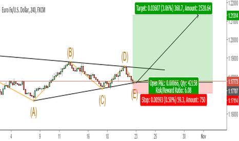 EURUSD: EUR/USD Symetrical triangle
